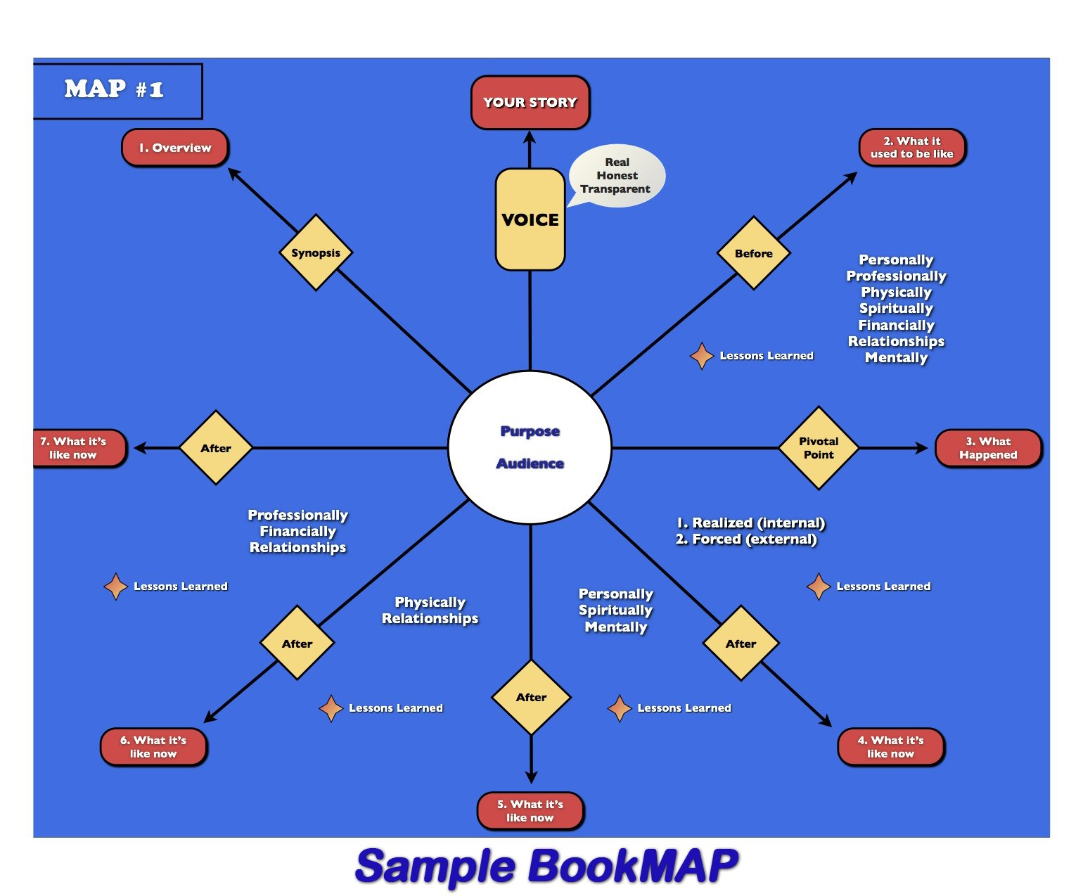 Book Map How to Become an Author: Module One 4