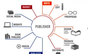 self-publishing book cycle