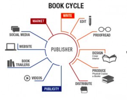 Which authors services are right for self-publishing authors? 1