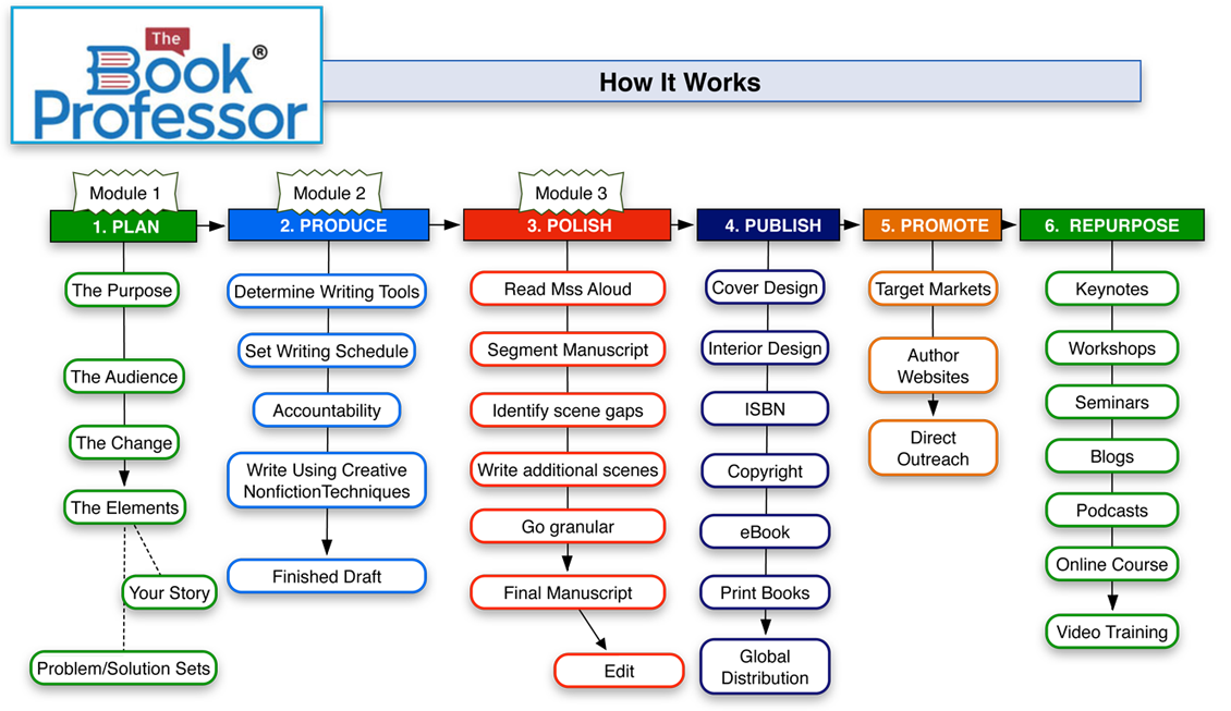Book Coach process to published
